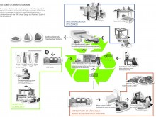 Recycling system diagram illustrates key collaborators and outcomes, Heliópolis settlement, São Paulo, Brazil.
